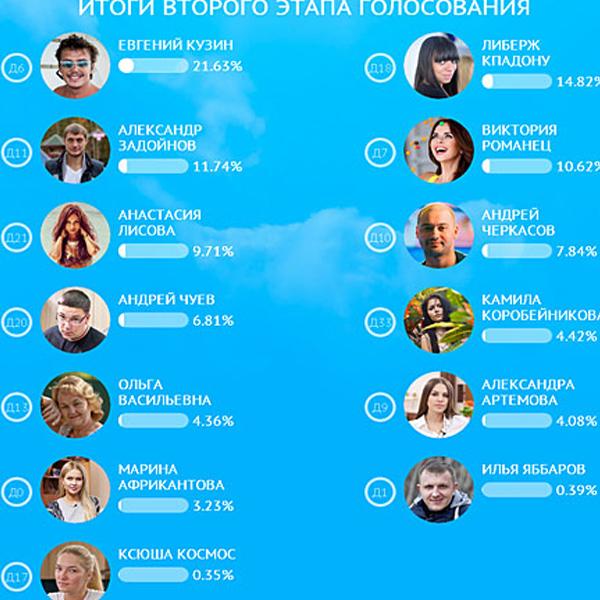 Рейтинги участников конкурса