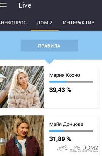 Проектные перспективы Марии Кохно и Майи Донцовой зависят от телезрителей