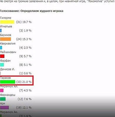 Карьера Ольги Бузовой складывается лучше, чем карьера Дмитрия Тарасова